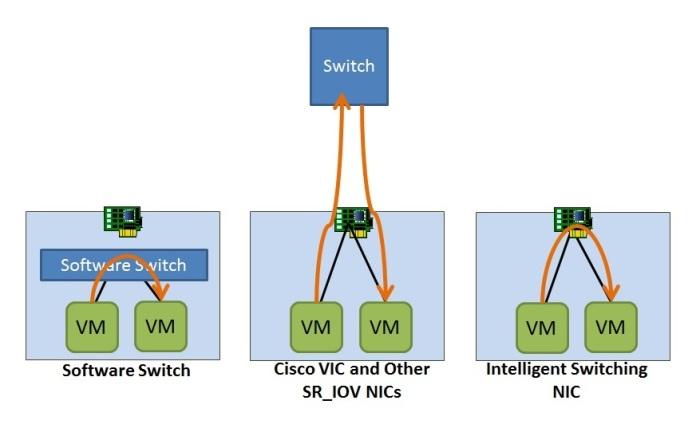 East-West VM Traffic Flow Scenarios